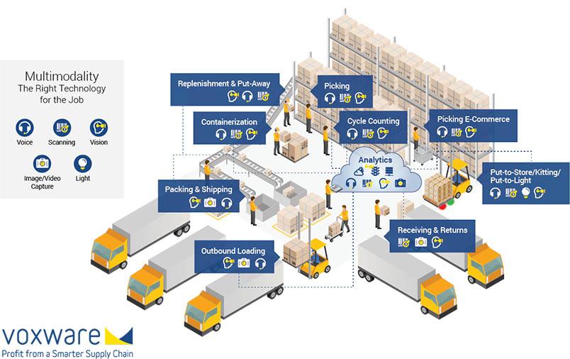 voxware-vms-diagram